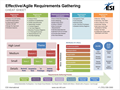 Effective Agile Requirements Gathering - Cheat Sheet