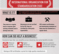 ISO Standards & Six Sigma Processes - Infographic