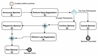 Efficient BPMN: from Anti-Patterns to Best Practices