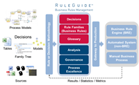 Introducing RuleGuide™ - Business Decision and Rule Management