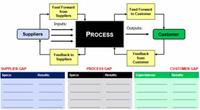 10 Tips for Business Process Mapping