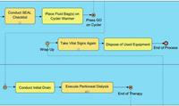 Expanding black box pools on an existing BPMN model