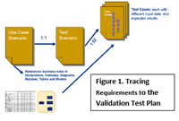 A Case for Including Test Plan Efforts in Qualifying for the IIBA® CBAP® Exam