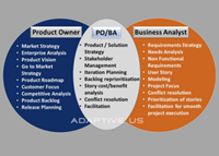 Product Owner vs. Business Analyst - Demystifying the Ambiguities