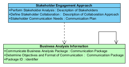 Business Analysis Information Inputs