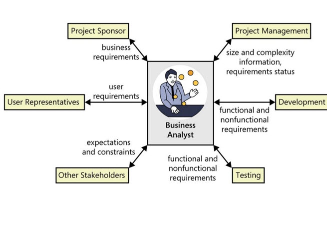 360 View of Business Analysis