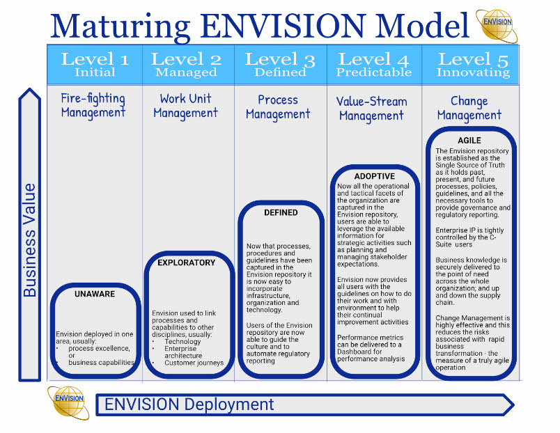 Maturing Envision Model