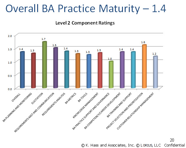 Overall Business Analysis Practice Maturity