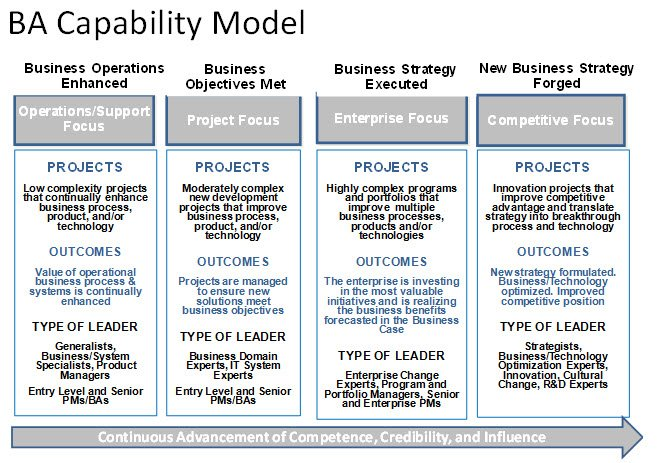 Business Analyst (BA) Capability Model