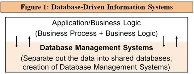 Database-driven information systems