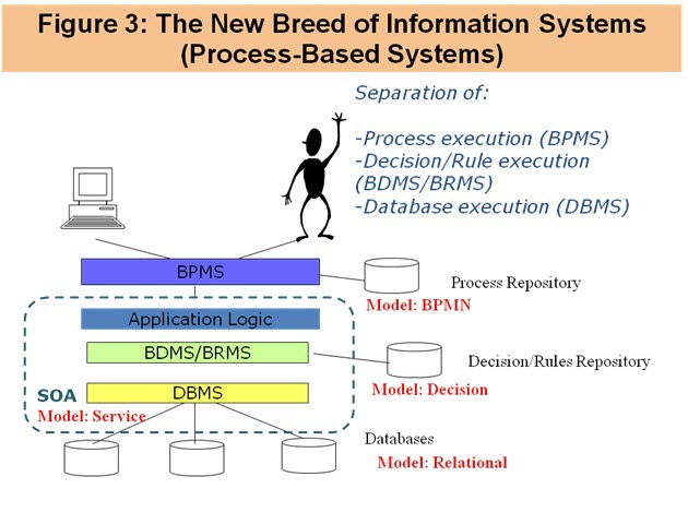 The New Breed of Information Systems - Process Based Systems