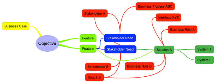 Requirements Management Tool - Mindmap