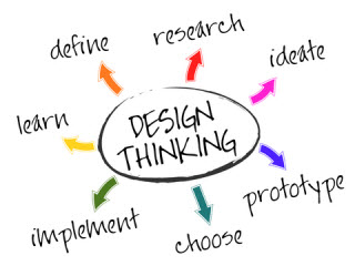 Design Thinking for Business Analysts