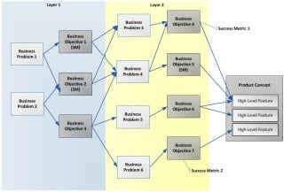 Deep Dive Models in Agile Series: Business Objectives Models