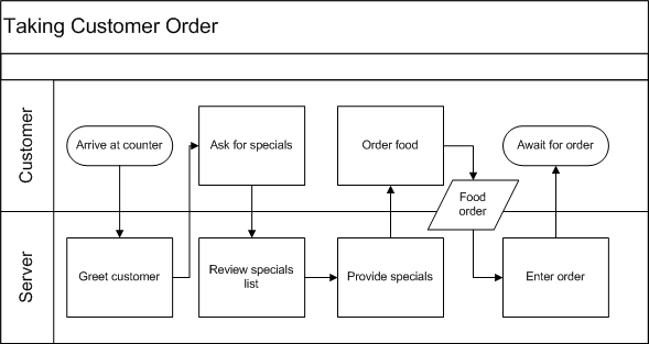 2010-02-08 Flowchart Process Example.png
