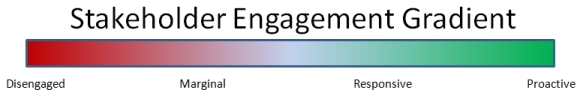 Engagement Gradient