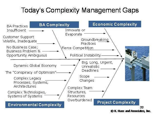 Gap in Capabilities to Manage Complexity