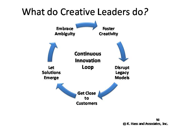 What do Creative Leaders do? - Creative Business Analysts.