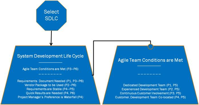 SDLC Decision Model Diagram