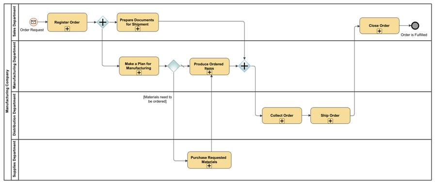 Figure 3. A top-level BPMN process diagram with swimlanes visualizing the process for fulfilling an order