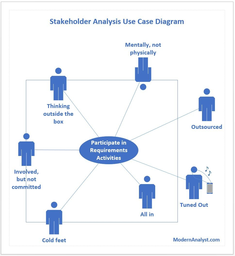 Humor - Cartoon: Stakeholder Analysis using Use Case Diagrams