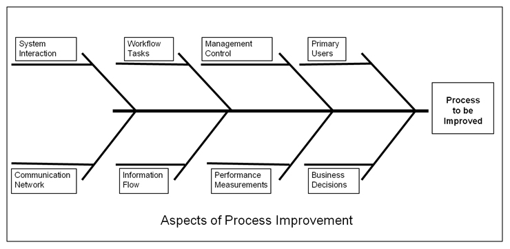 Use the fishbone or Ishikawa diagram to identify improvement opportunities