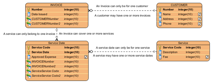 Logical Data Model of the Invoice Product