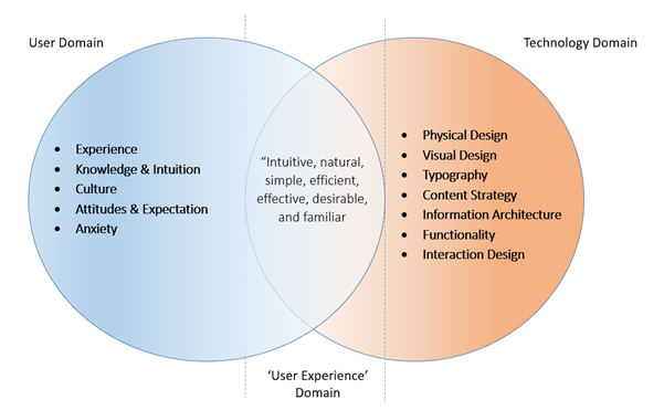Elements of User Experience - UX