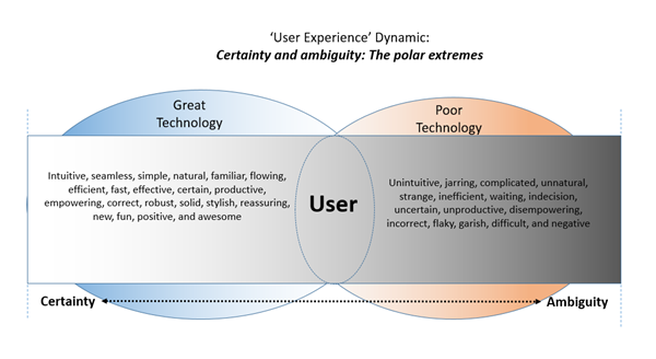 User Experience Dynamic - UX