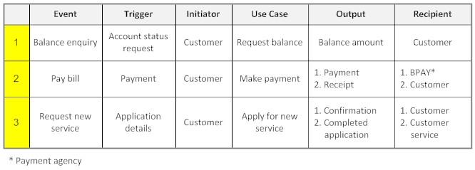Use Case - Event Table