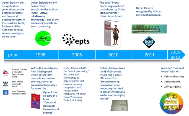 Figure 5: IBM Event Research Timeline
