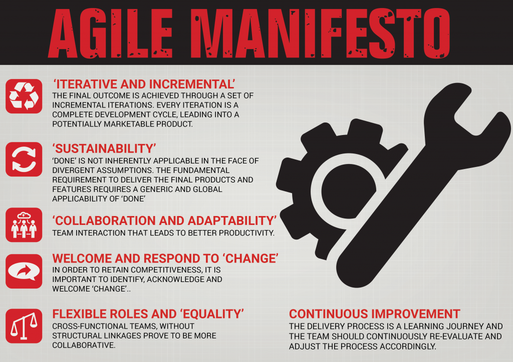 agile menifesto The main function of the agile manifesto is to provide information to the regular person about software development there are four core values and 12 principles addressed in the agile manifesto.