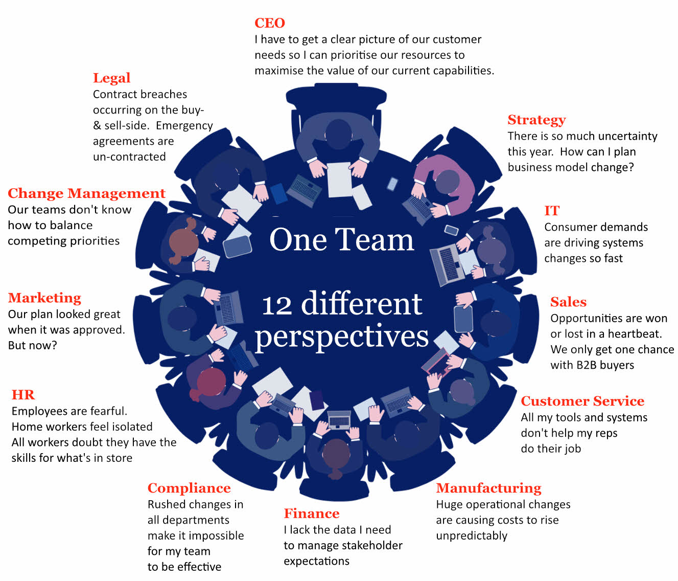 One Team - 12 different perspectives