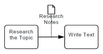 BPMN Data Object Shortcut