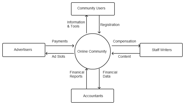 What is a Context Diagram and what are the benefits of creating one? > Business Analyst ...
