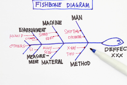 Fishbone Diagram (Ishikawa diagram)