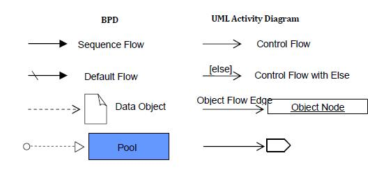 BPD connecting objects (with UML equivalents)