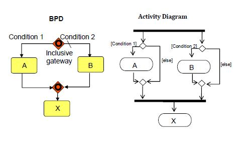 BPD inclusive gateway (with UML equivalent)