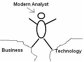 Modern Analyst bridges the GAP between Business and Technology
